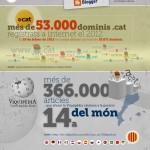 El català, la vuitena llengua més activa a internet!