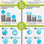 Facebook vs Google+: quina serà la xarxa social guanyadora?